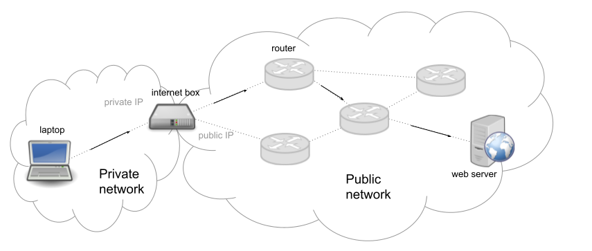 Request path from your laptop to web server