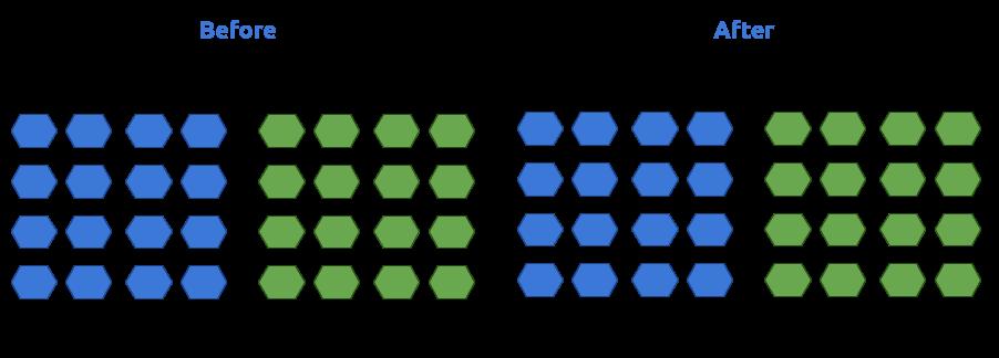 Blue/Green Deployment