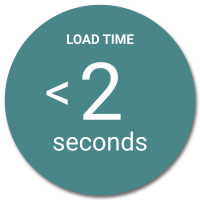 Websites should load in under 2 seconds.