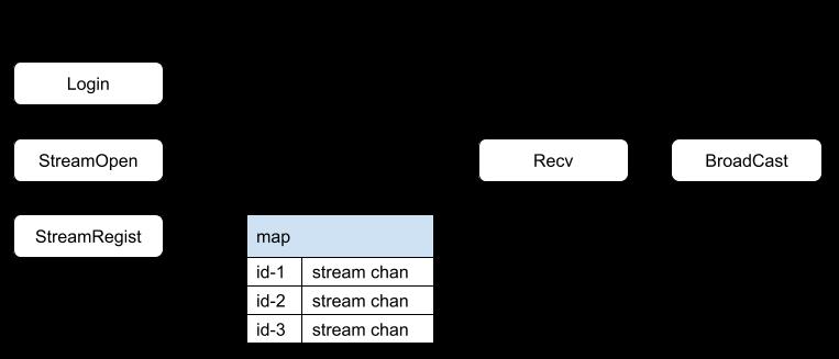 chatting 시스템 구성
