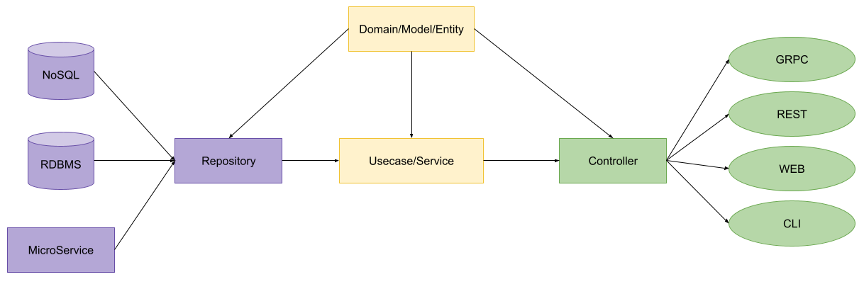 GoLang 애플리케이션 구조