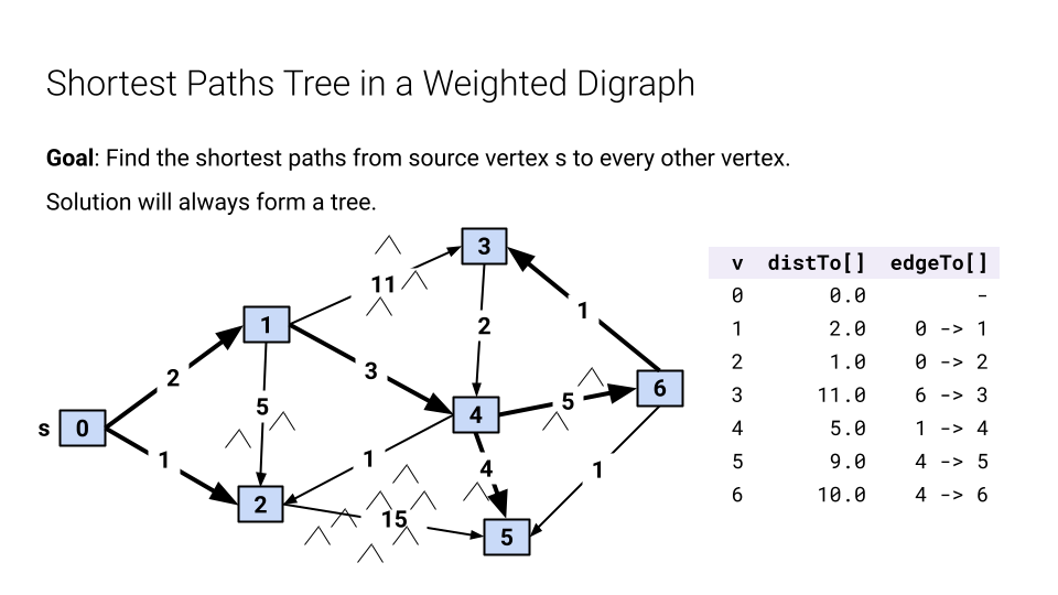 Shortest Paths Tree in a Weighted Digraph