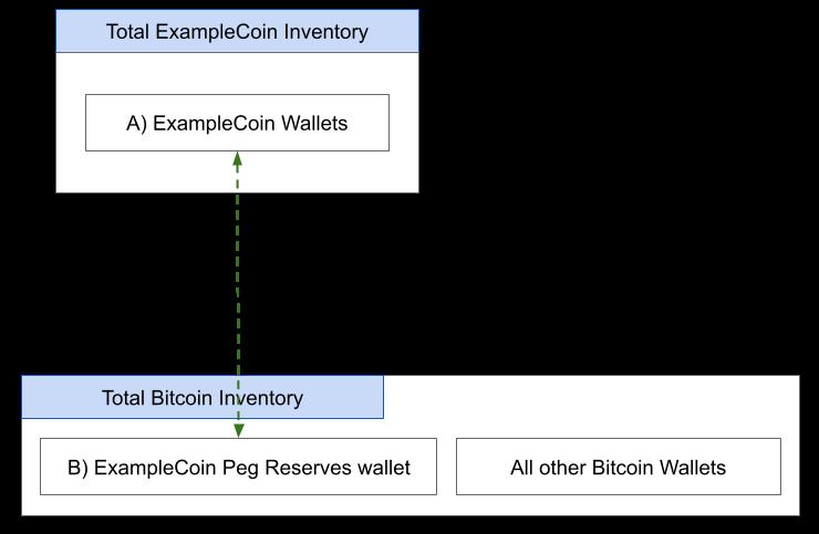 ExampleCoin Pegged to Bitcoin
