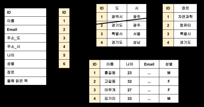 RDBMS 구조