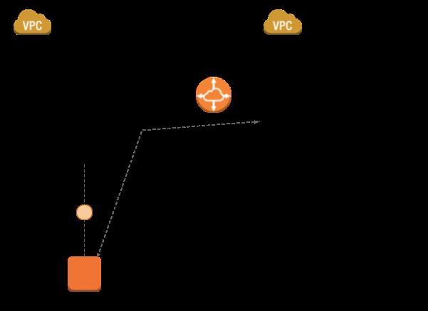EC2-Classic ClassicLink와 VPC Peering 연결