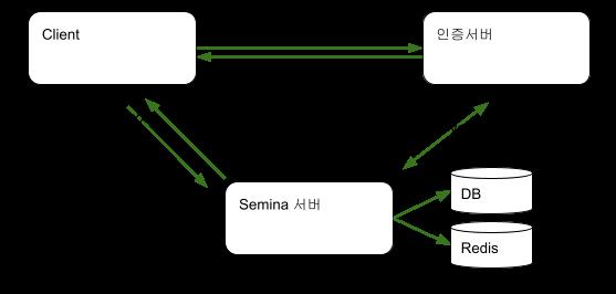 외부 API 서버 연동