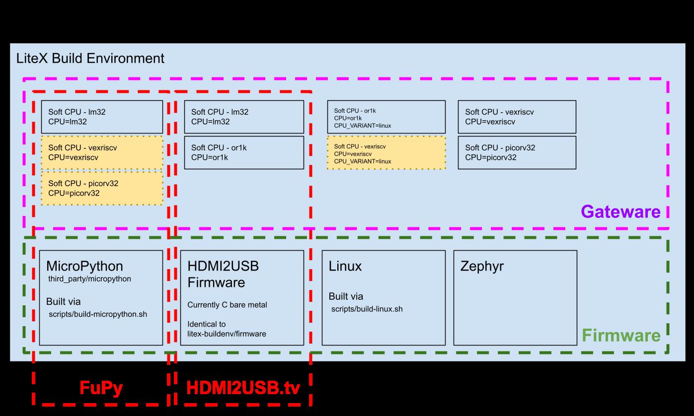 LiteX Application Relationship