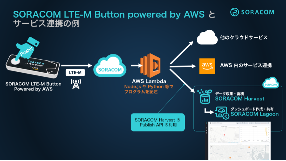lte-m-button-launch / architecture