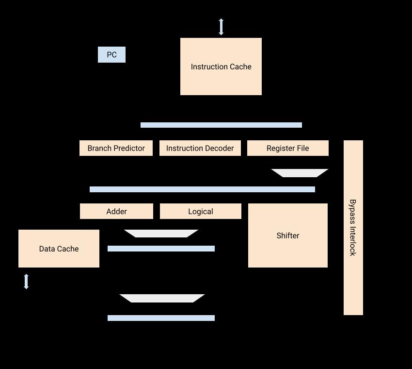 Pipeline Diagram Image