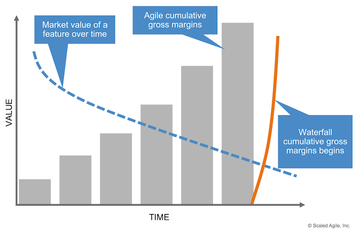 Value is higher early producing higher margins over a longer period of time