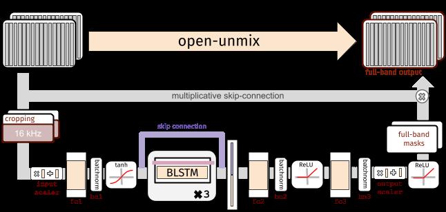 Separationnetwork\label{separation_network}