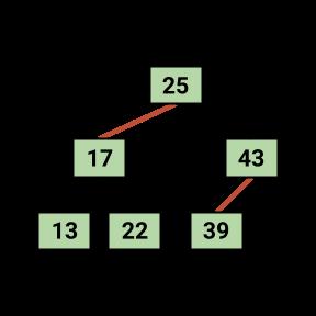 Small LLRB Tree
