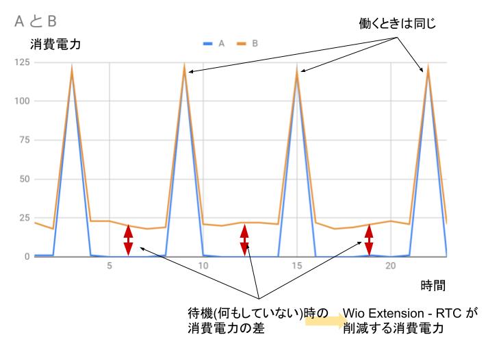 Wio Extension- RTC / 待機電力の無駄を手軽に削減