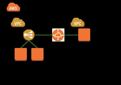 VPC 피어링을 이용한 연결
