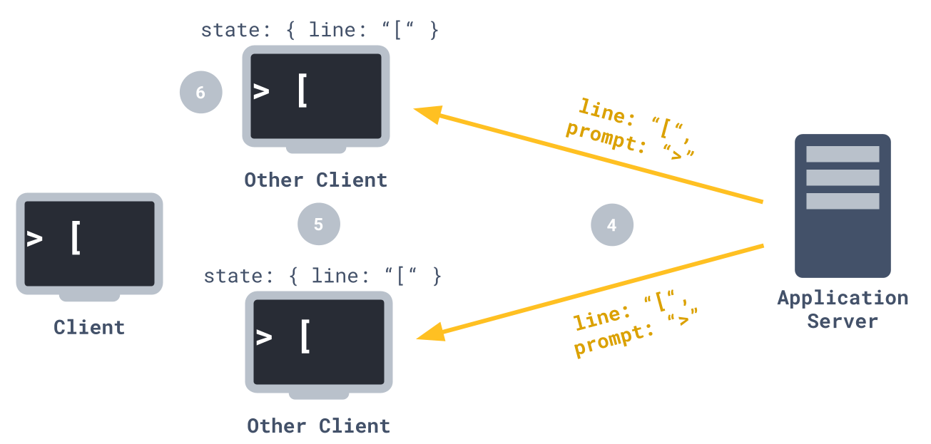 input sync broadcast