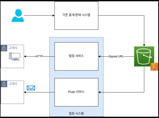 기존 시스템과 빌링 시스템의 통합