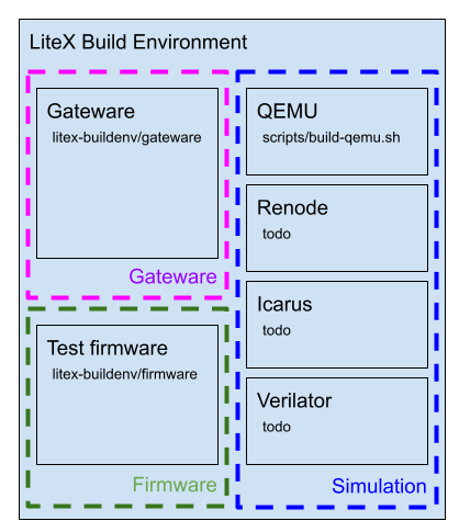 LiteX BuildEnv Structure Image
