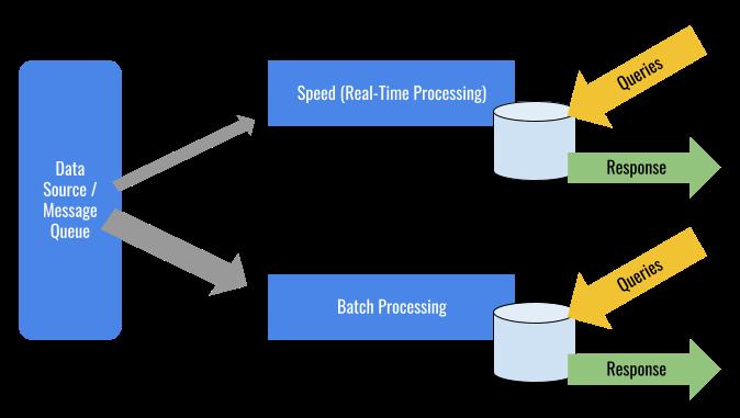 람다 아키텍처에서의 데이터 흐름