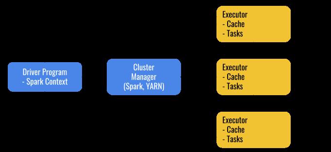 Spark의 데이터 처리 방식