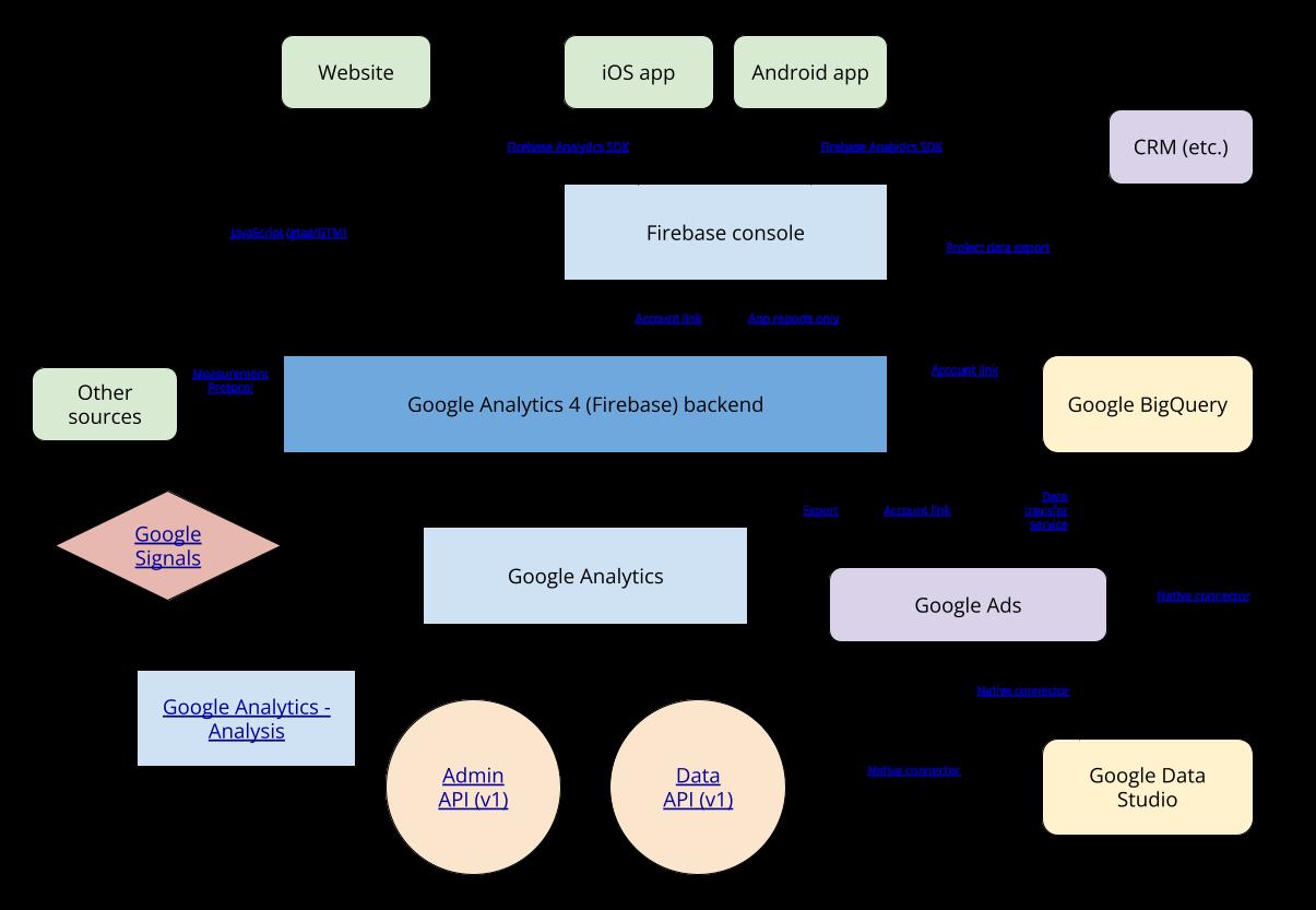 google analytics 4 data map