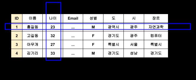 릴레이션 데이터베이스