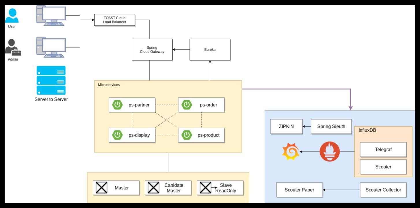 PAYCO 모니터링 구조