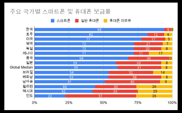주요 국가별 휴대폰 보급률