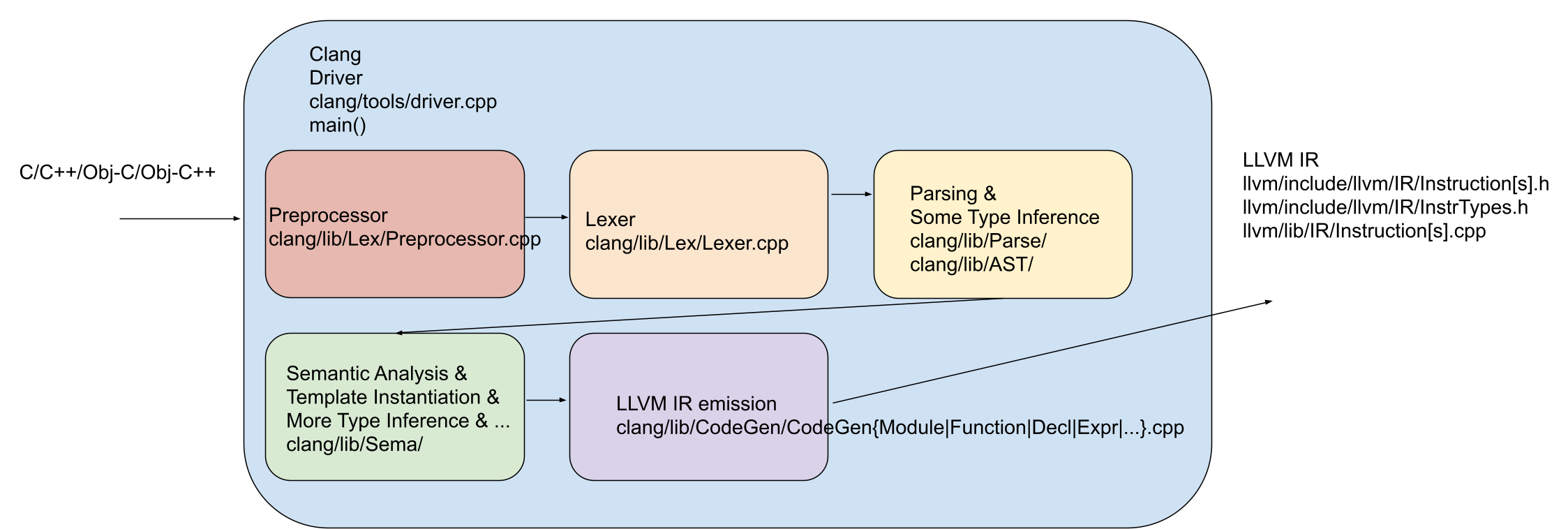 Clang Front End Architecture