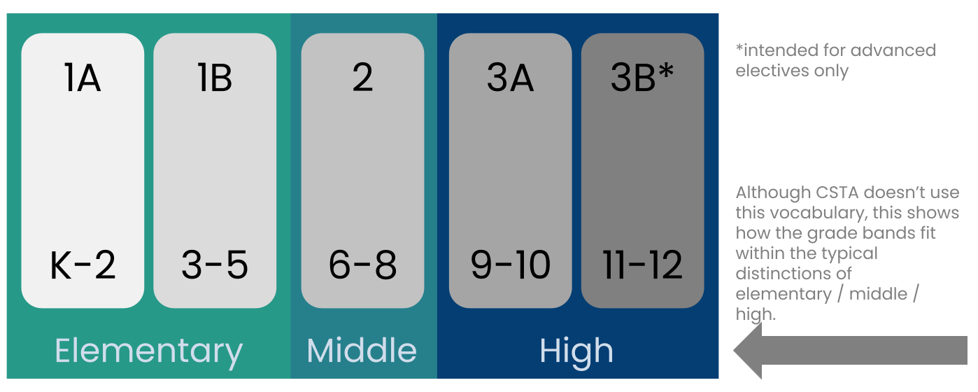 Chart about the CS standards by grade level