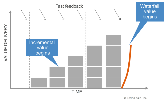 Incremental developmentt and delivery produce value far earlier