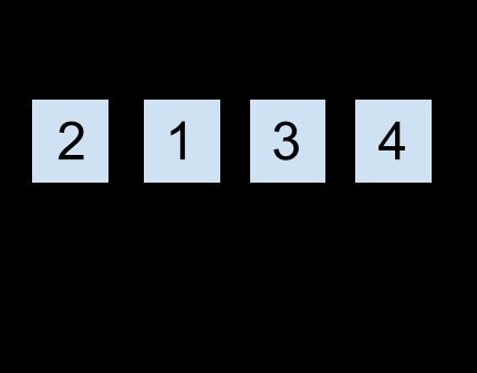 L'agencement des instructions de répétition en LZSS