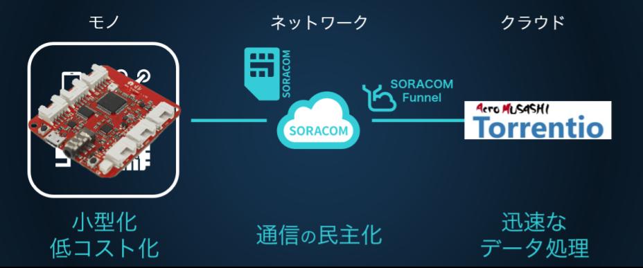 soracom-services/torrentio