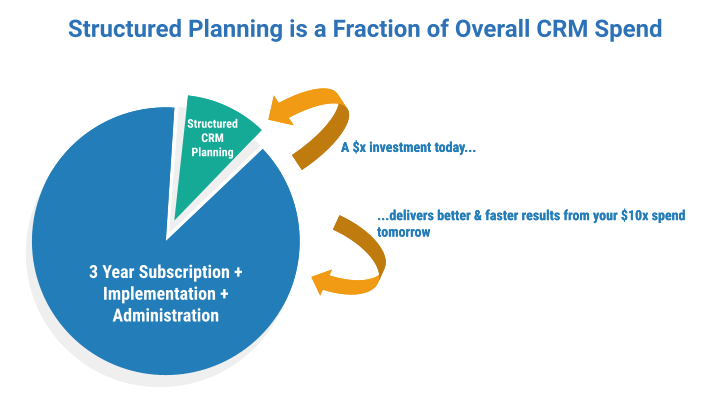 CRM Selection Spend