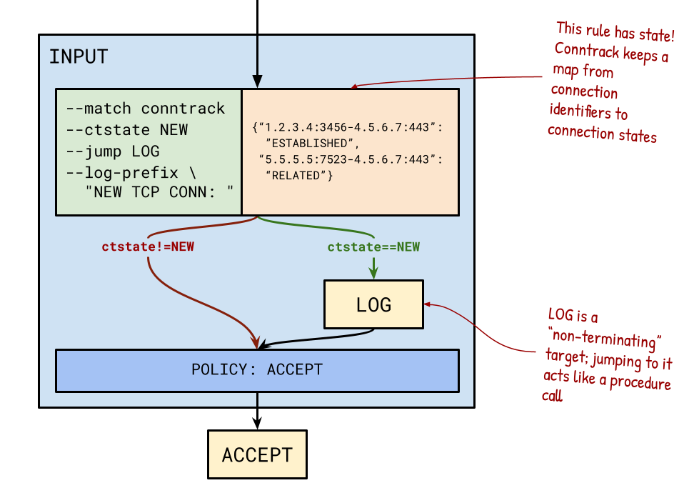 conntrack+log