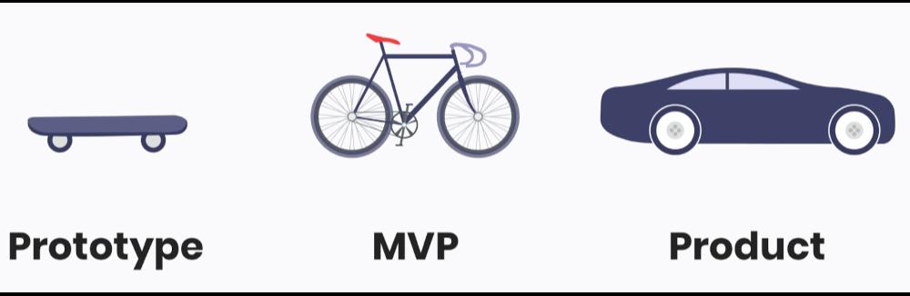 Prototype 와 MVP