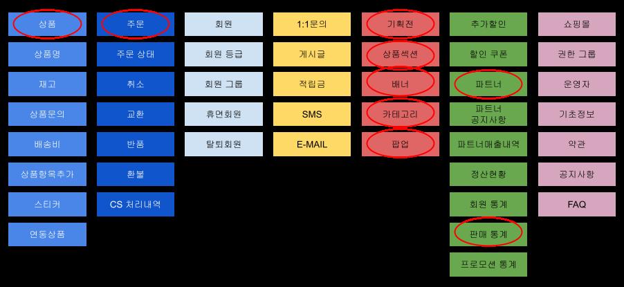 NCP 비지니스 도메인