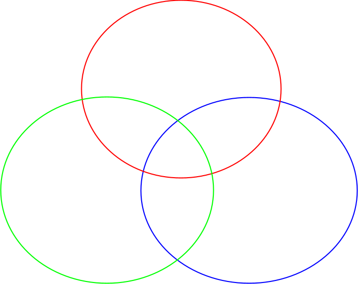 Venn Diagram Graphic Organizer.Go Graphic Organizer Triple Venn Diagram