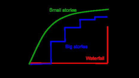 Image des différentes courbes de valeur