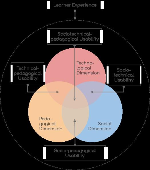 Learner Experience Usability Framework