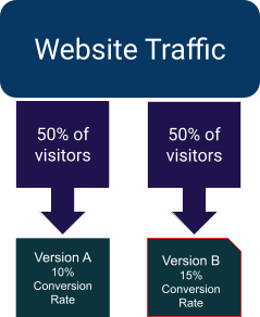 A/B Testing: Executing Tests to Get Results