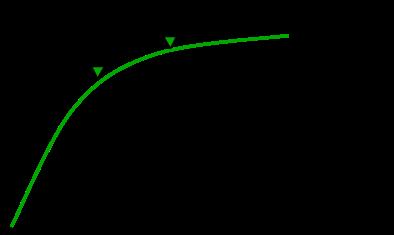 image de la courbe de valeur avec la validation et l'interface améliorée