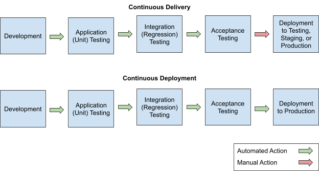 The Differences Between Continuous Integration, Continuous Deployment, and Continuous Delivery