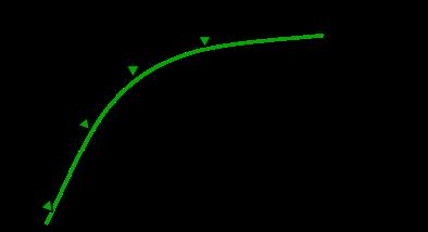 image de la courbe de valeur avec le montant de la commande
