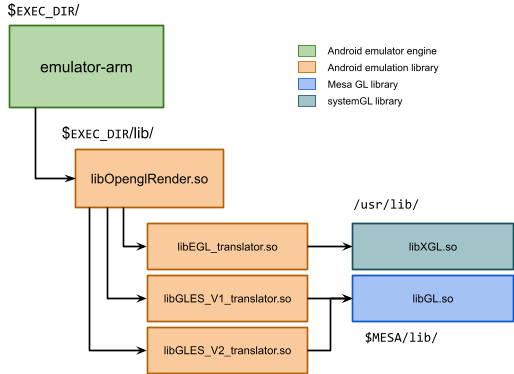 Supporting multiple backends for Android GPU Emulation