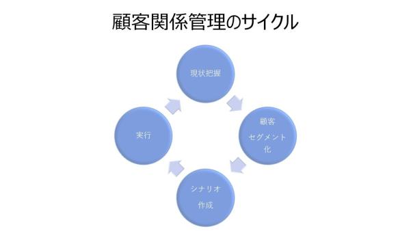 shopify 顧客管理 サイクル