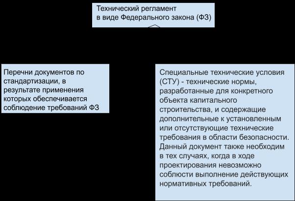 Технический регламент в виде ФЗ