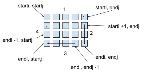 Example of a diagram for the matrix. Lines in clockwise order around the edges and labelled corners