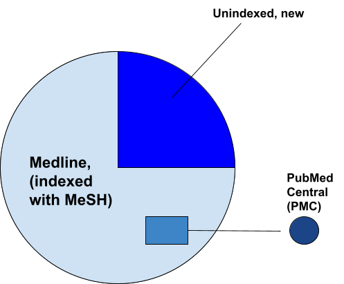 Pie Chart showing Medline indexed citations and non-indexed citations. Indexed makes up about 75% of citations and non-indexed the rest.