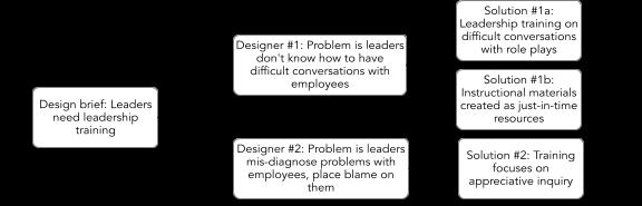 A flowchart showing different problem-solving solutions.