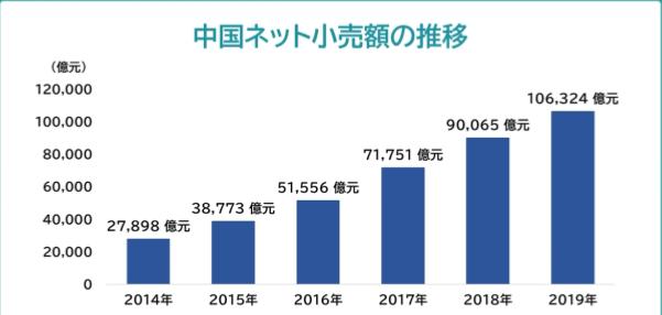 shopify 中国 市場規模